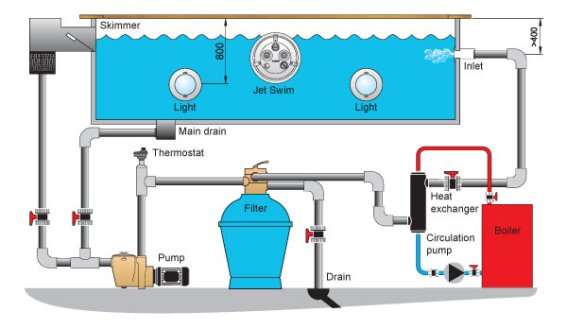how to tell if salt water chlorinator is working